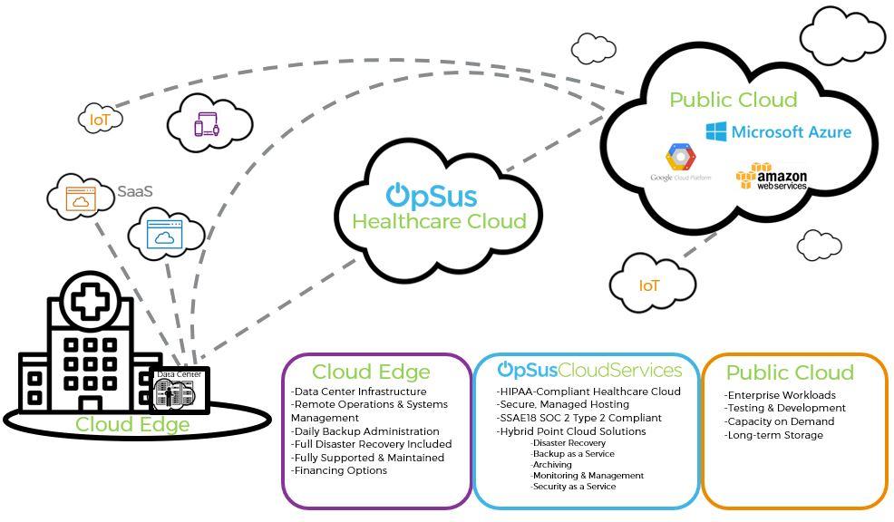 Cloud Migration - CloudWave
